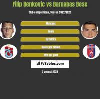 Filip Benkovic vs Barnabas Bese h2h player stats