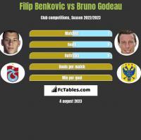 Filip Benkovic vs Bruno Godeau h2h player stats
