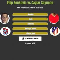 Filip Benkovic vs Caglar Soyuncu h2h player stats