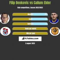 Filip Benkovic vs Callum Elder h2h player stats