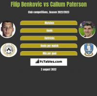 Filip Benković vs Callum Paterson h2h player stats