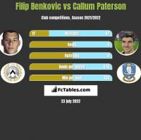 Filip Benkovic vs Callum Paterson h2h player stats