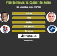Filip Benkovic vs Casper de Norre h2h player stats