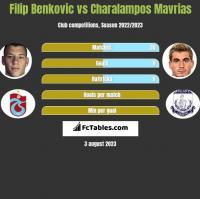 Filip Benkovic vs Charalampos Mavrias h2h player stats