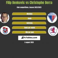 Filip Benkovic vs Christophe Berra h2h player stats