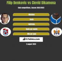Filip Benkovic vs Clevid Dikamona h2h player stats