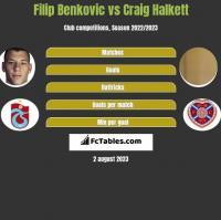Filip Benkovic vs Craig Halkett h2h player stats