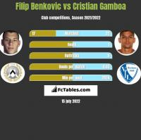 Filip Benkovic vs Cristian Gamboa h2h player stats