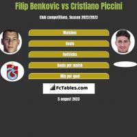 Filip Benkovic vs Cristiano Piccini h2h player stats