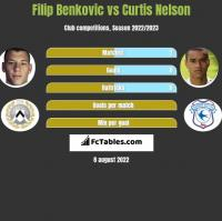 Filip Benković vs Curtis Nelson h2h player stats