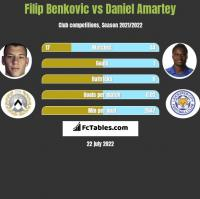 Filip Benkovic vs Daniel Amartey h2h player stats