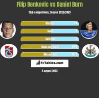 Filip Benkovic vs Daniel Burn h2h player stats