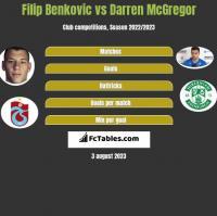 Filip Benkovic vs Darren McGregor h2h player stats