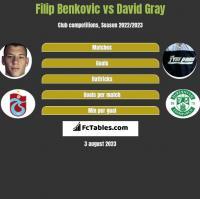 Filip Benkovic vs David Gray h2h player stats