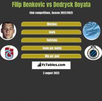 Filip Benkovic vs Dedryck Boyata h2h player stats