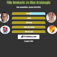 Filip Benkovic vs Dino Arslanagic h2h player stats