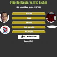 Filip Benkovic vs Eric Lichaj h2h player stats