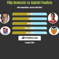 Filip Benkovic vs Gabriel Paulista h2h player stats
