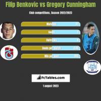 Filip Benković vs Gregory Cunningham h2h player stats