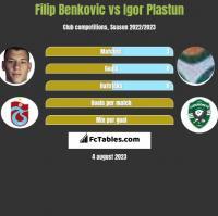 Filip Benkovic vs Igor Plastun h2h player stats