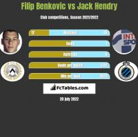 Filip Benkovic vs Jack Hendry h2h player stats