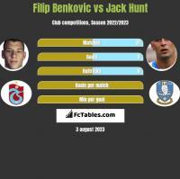 Filip Benković vs Jack Hunt h2h player stats