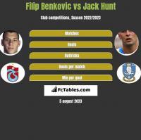 Filip Benkovic vs Jack Hunt h2h player stats
