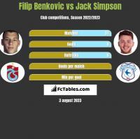 Filip Benković vs Jack Simpson h2h player stats