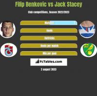 Filip Benkovic vs Jack Stacey h2h player stats