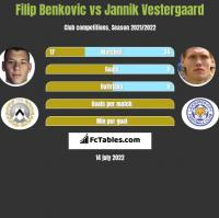 Filip Benkovic vs Jannik Vestergaard h2h player stats