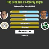 Filip Benkovic vs Jeremy Toljan h2h player stats