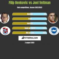 Filip Benkovic vs Joel Veltman h2h player stats
