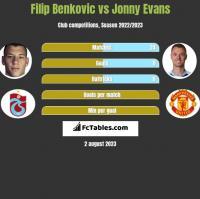 Filip Benkovic vs Jonny Evans h2h player stats