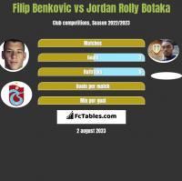 Filip Benkovic vs Jordan Rolly Botaka h2h player stats