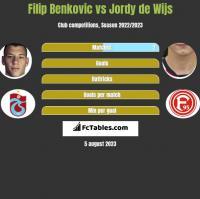 Filip Benkovic vs Jordy de Wijs h2h player stats