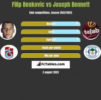 Filip Benković vs Joseph Bennett h2h player stats