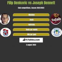 Filip Benkovic vs Joseph Bennett h2h player stats