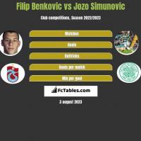 Filip Benkovic vs Jozo Simunovic h2h player stats