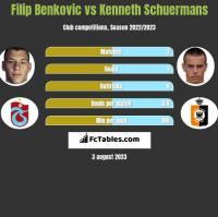 Filip Benkovic vs Kenneth Schuermans h2h player stats