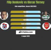 Filip Benkovic vs Kieran Tierney h2h player stats