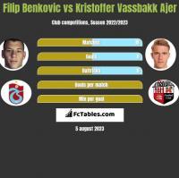 Filip Benkovic vs Kristoffer Vassbakk Ajer h2h player stats