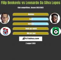 Filip Benkovic vs Leonardo Da Silva Lopes h2h player stats