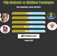 Filip Benkovic vs Matthew Pennington h2h player stats