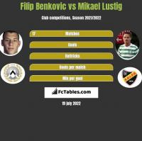 Filip Benkovic vs Mikael Lustig h2h player stats