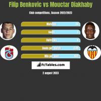 Filip Benkovic vs Mouctar Diakhaby h2h player stats