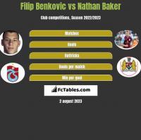 Filip Benković vs Nathan Baker h2h player stats