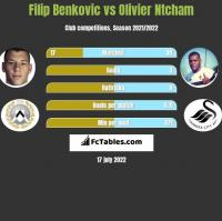 Filip Benkovic vs Olivier Ntcham h2h player stats