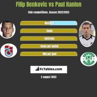 Filip Benkovic vs Paul Hanlon h2h player stats