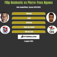 Filip Benkovic vs Pierre-Yves Ngawa h2h player stats