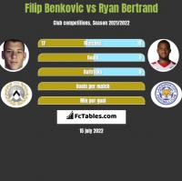 Filip Benkovic vs Ryan Bertrand h2h player stats